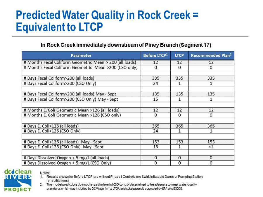 Predicted Water Quality in Rock Creek